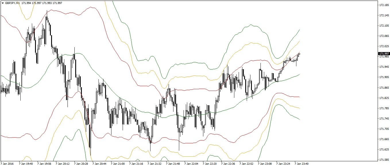Bollinger Bands Scalping