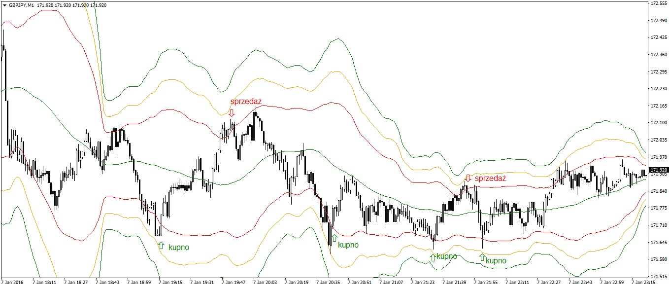 Bollinger Bands Scalping GBPJPY