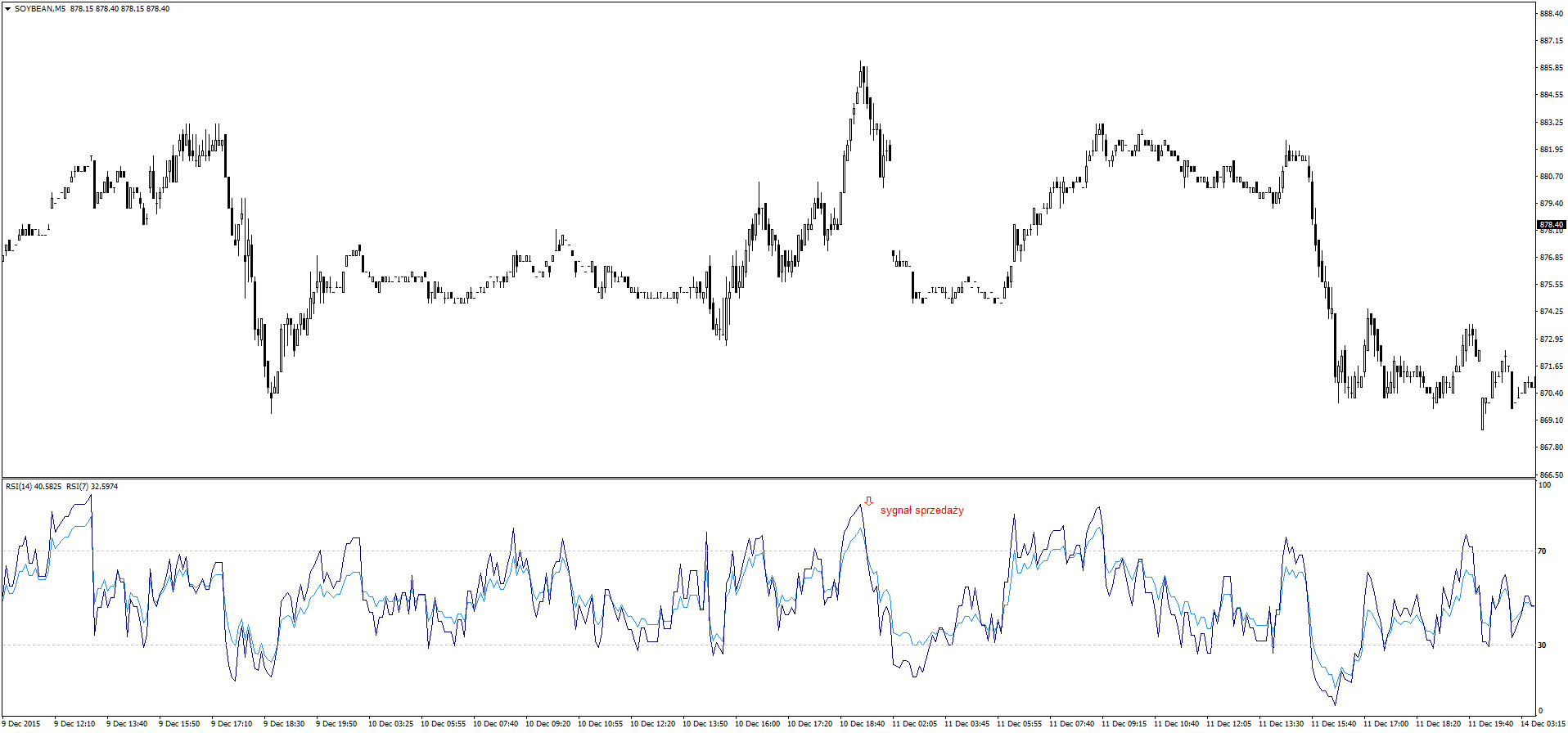 RSI scalping
