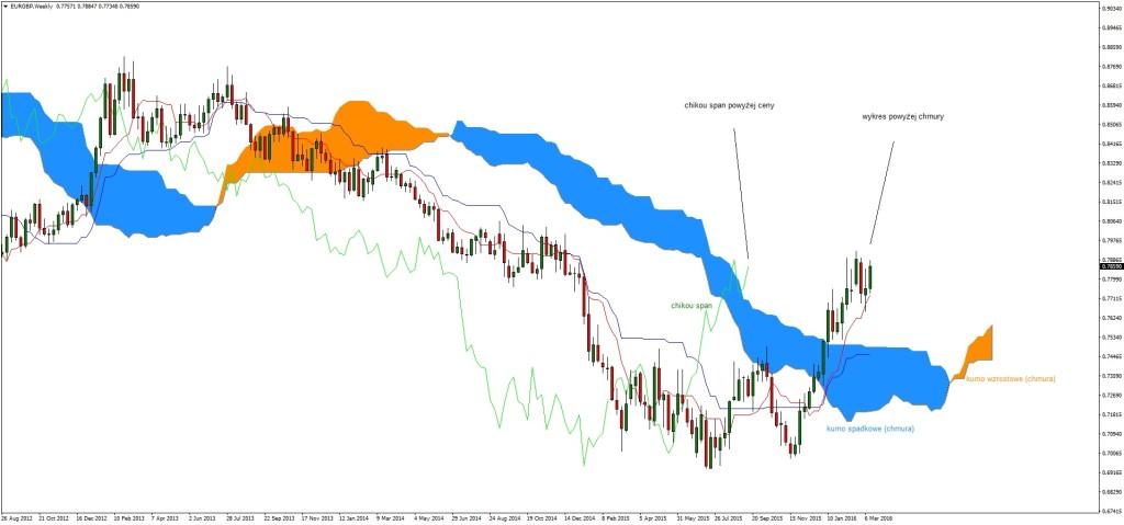Ichimoku Swing Trading