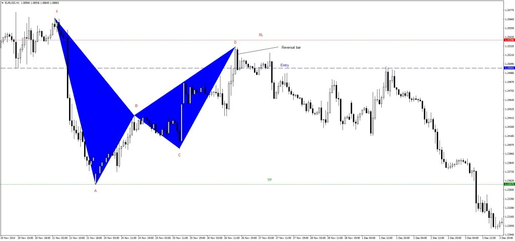Harmonic Swing Trading