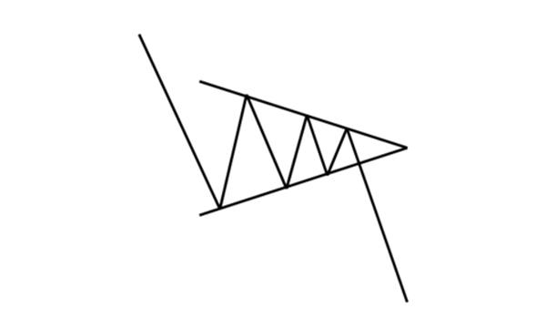 Formacja chorągiewki w trendzie spadkowym