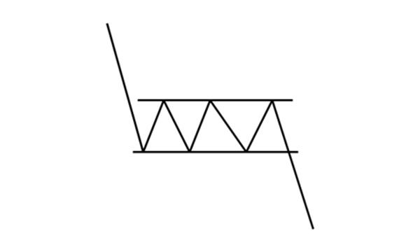 Formacja prostokąta w trendzie spadkowym