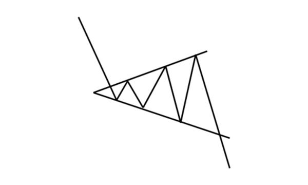 Formacja trójkąta rozszerzającego w trendzie spadkowym