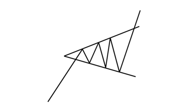 Formacja trójkąta rozszerzającego w trendzie wzrostowym
