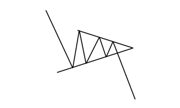 Formacja trójkąta symetrycznego w trendzie spadkowym