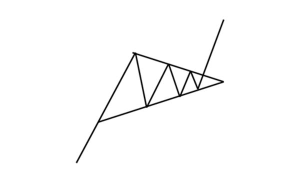 Formacja trójkąta symetrycznego w trendzie wzrostowym
