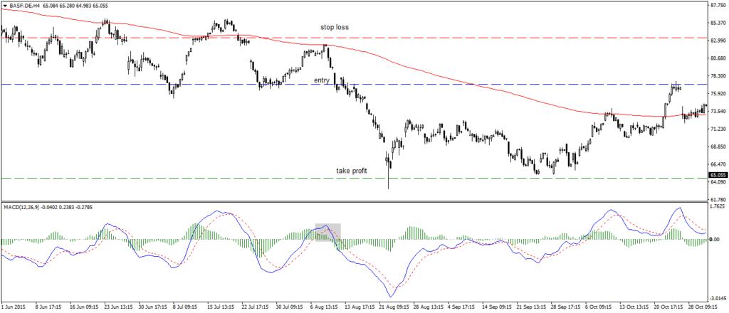 BASF Swing trading