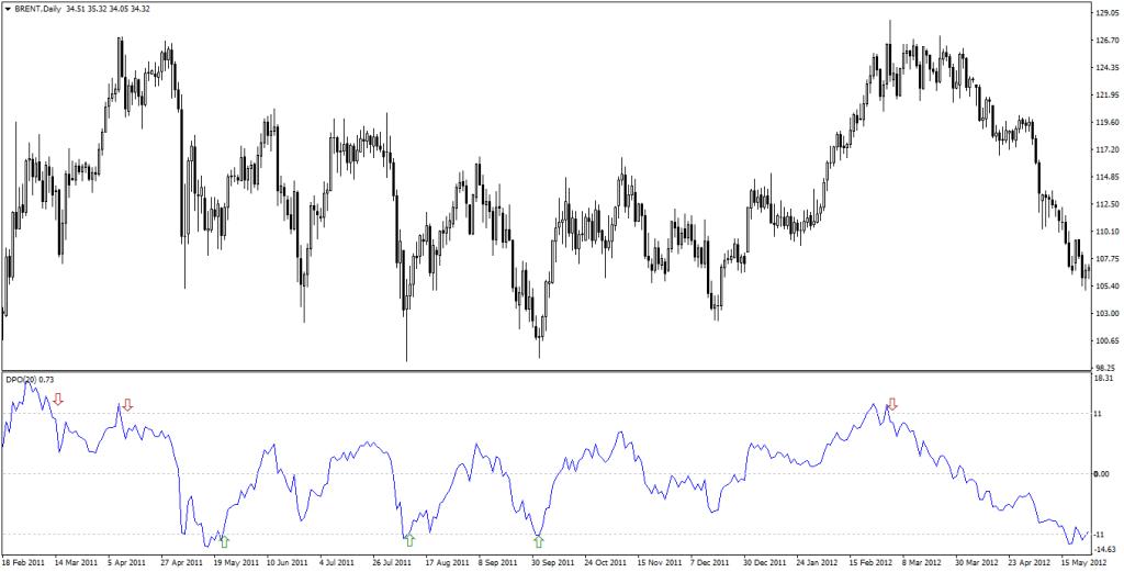 Detrended Price Oscillator