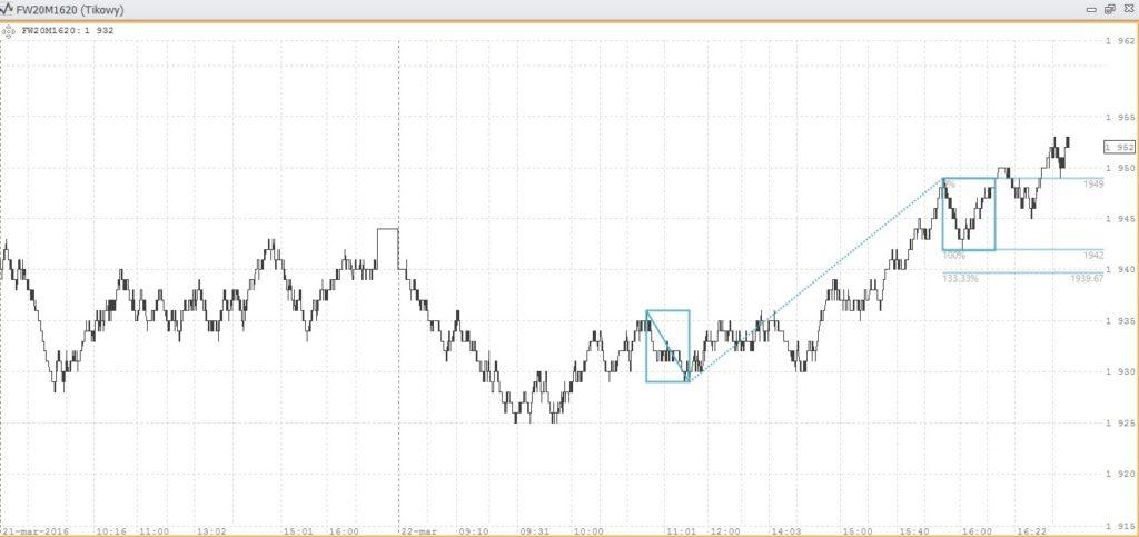 Wykres tickowy FW20