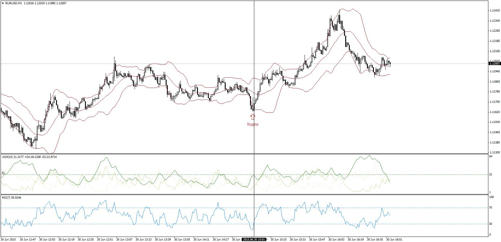 Strategia Bollinger ADX Forex Scalping