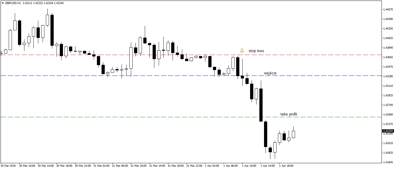 Price Action Candle Power GBPUSD