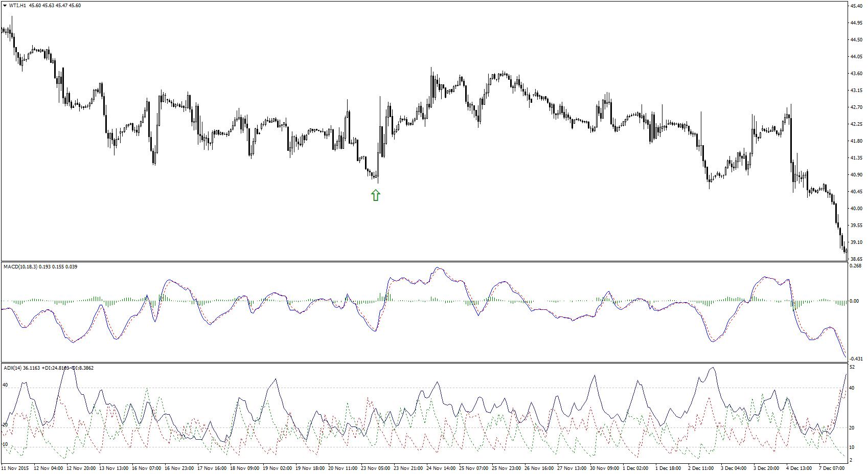 MACD ADX Wykres