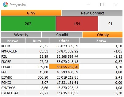 Notowania OnLine 3 Statystyka