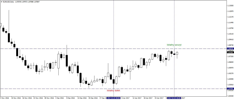 Overbalance Swing Trading