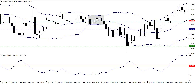 Forex Market Range Trading System - EURUSD M30