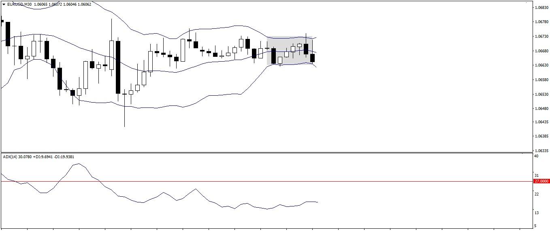 Forex Market Range Trading System - EURUSD