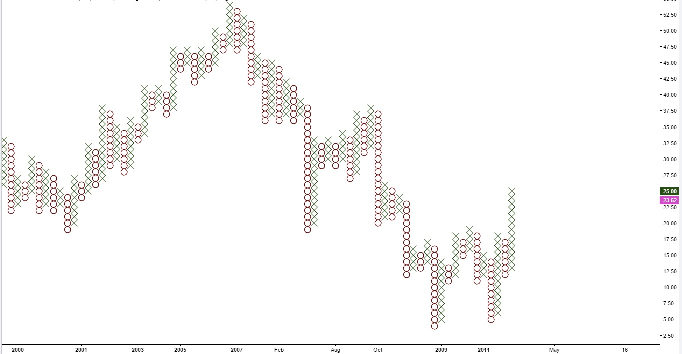 Bank of America Corporation - wykres XO