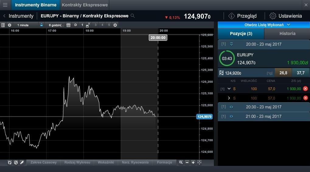 Instrumenty binarne CMC Markets