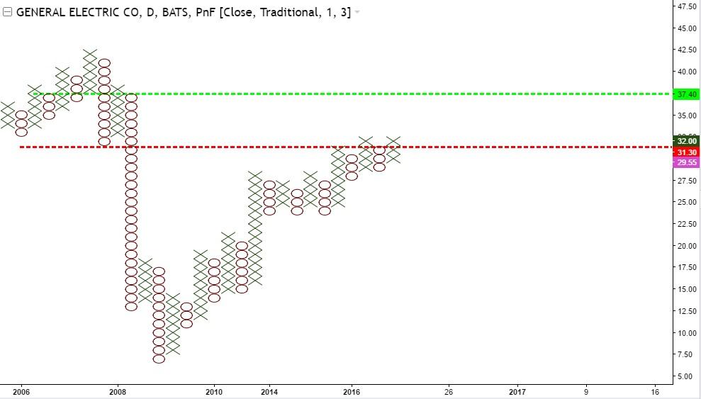General Electric - 1 wykres XO