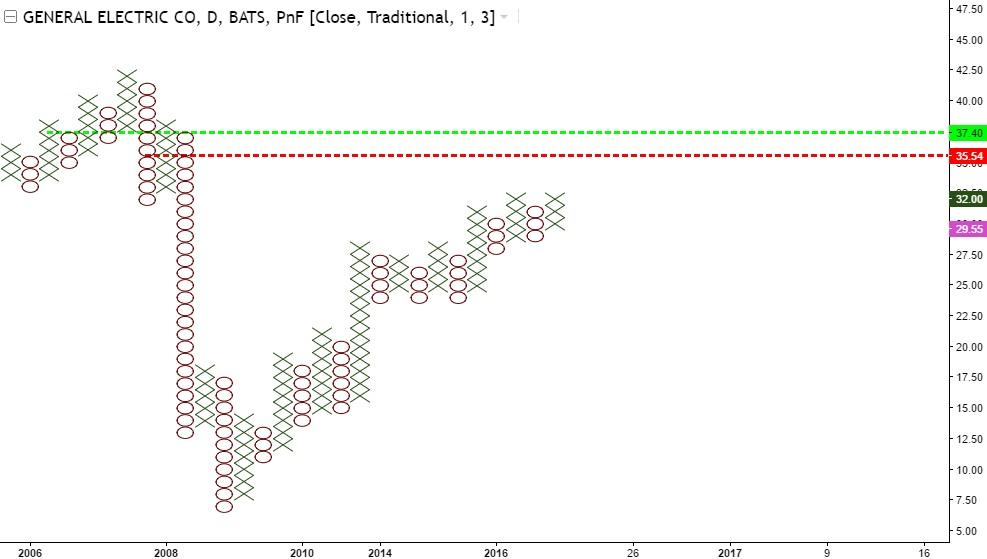 General Electric - 2 wykres XO