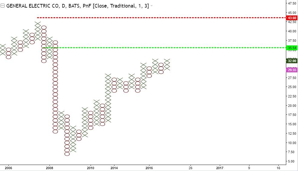 General Electric - 3 wykres XO