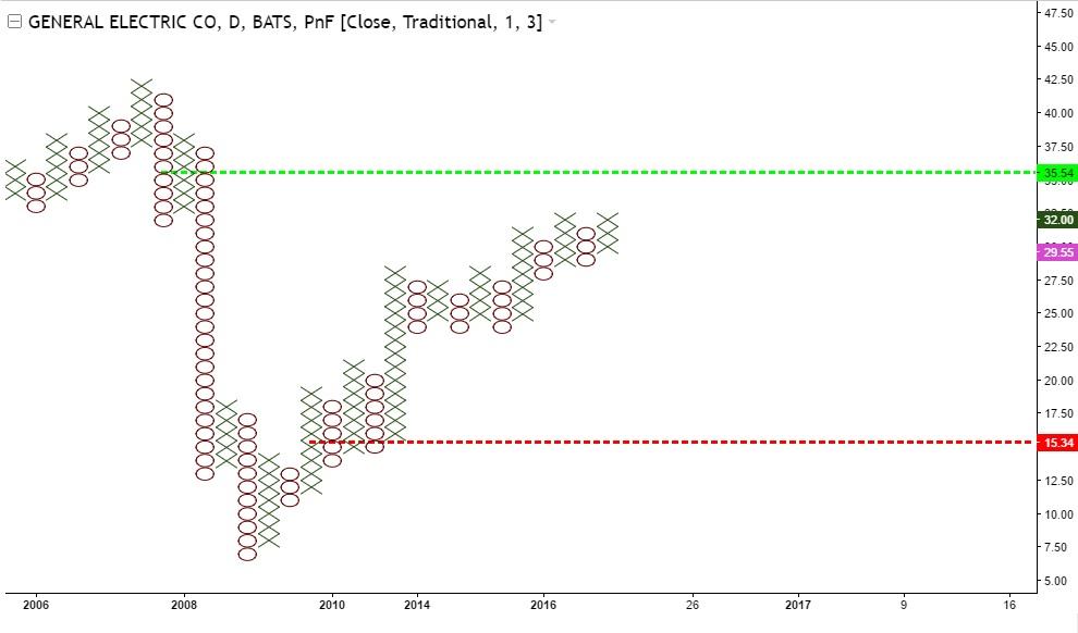 General Electric - 4 wykres XO