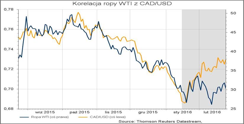 Korelacja ropy WTI z CADUSD