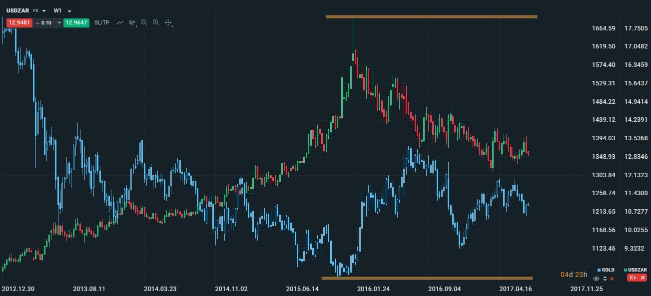 egzotyczne pary walutowe USDZAR