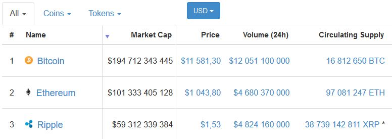 Ripple Coin XRP - kapitalizacja