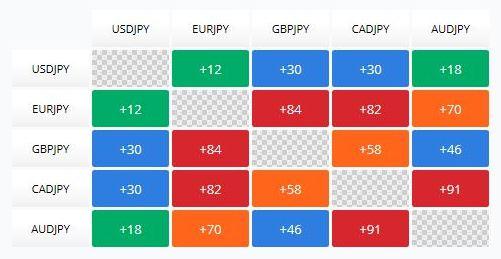 Dywersyfikacja portfela - Matrix korelacji - JPY