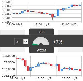 Dywersyfikacja portfela - korelacja BA i XOM