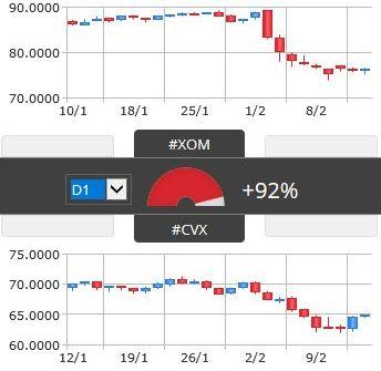 Dywersyfikacja portfela - korelacja CVX i XOM