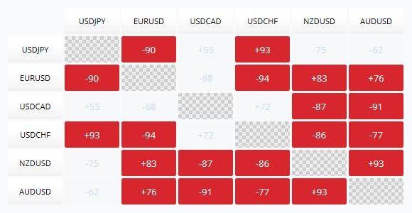 Dywersyfikacja portfela - tablica korelacji Forex