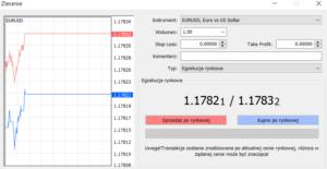 Lot Forex na platformie MetaTrader 4