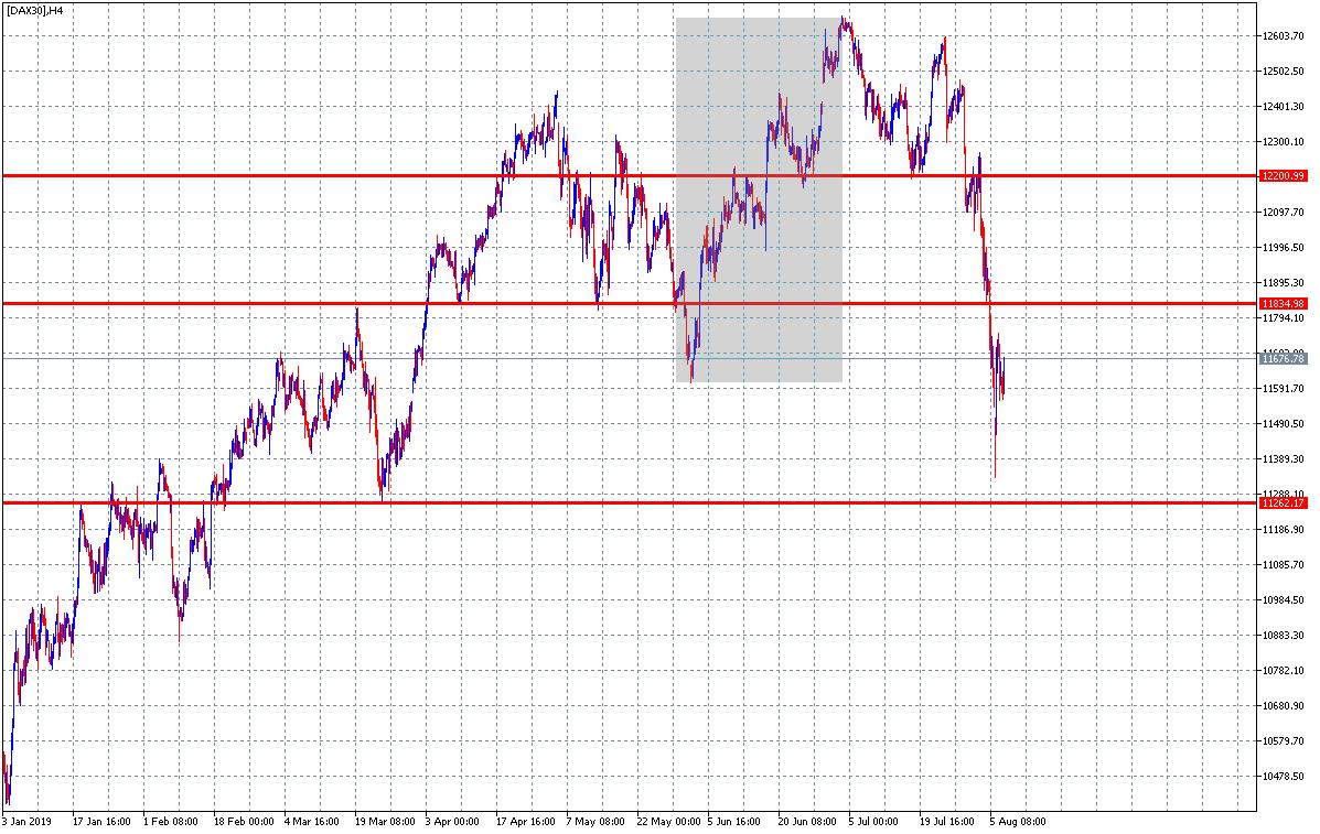 analiza dax30