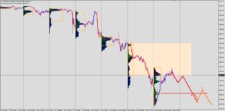 S&P 500 analiza
