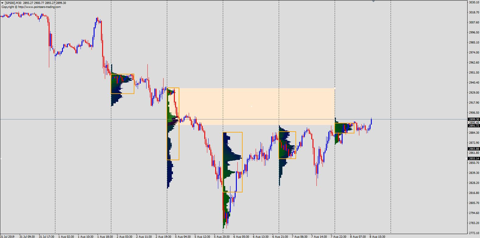 S&P 500 market profile