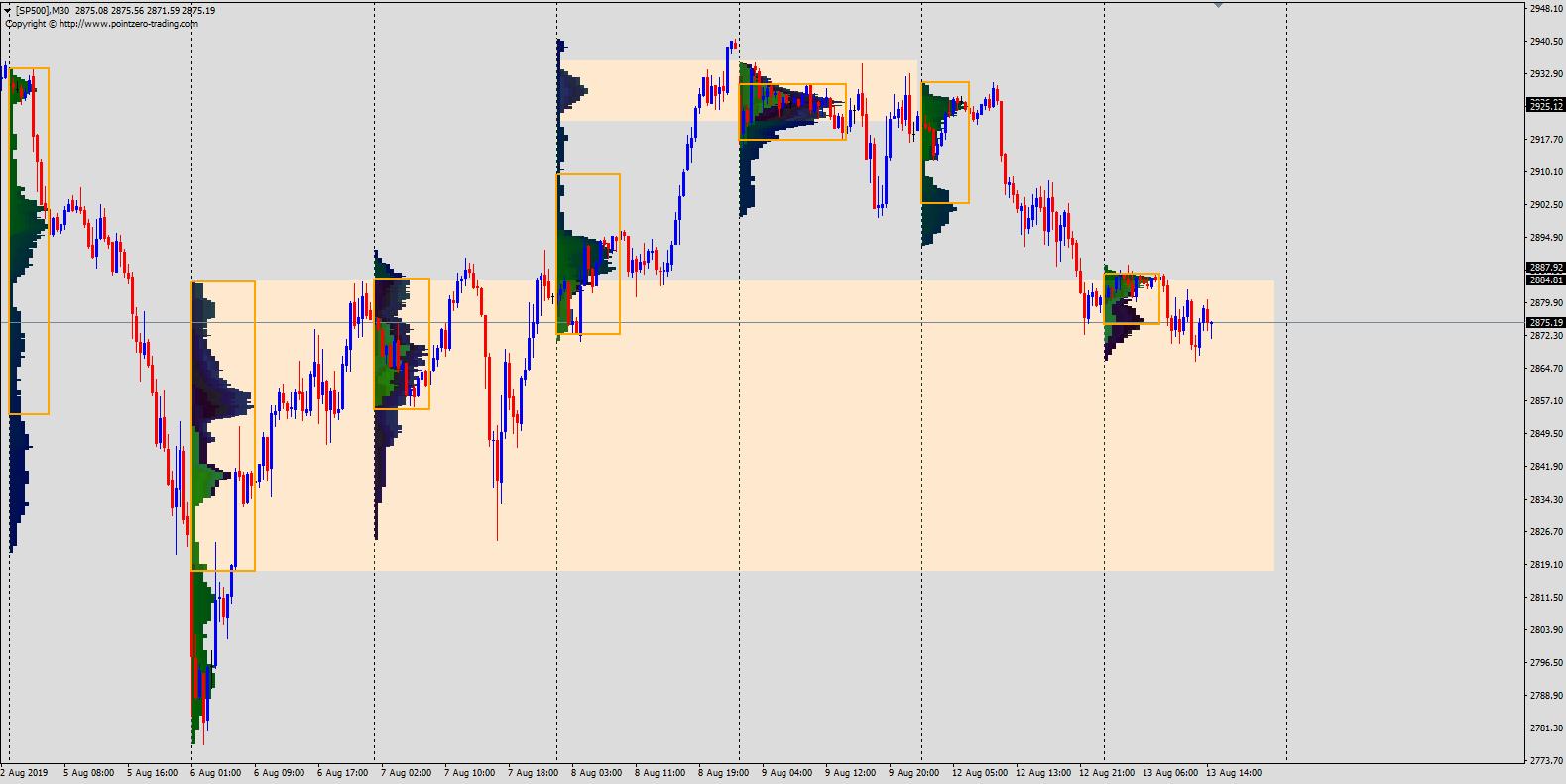 SP500 market profile