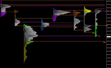 SP500 analiza
