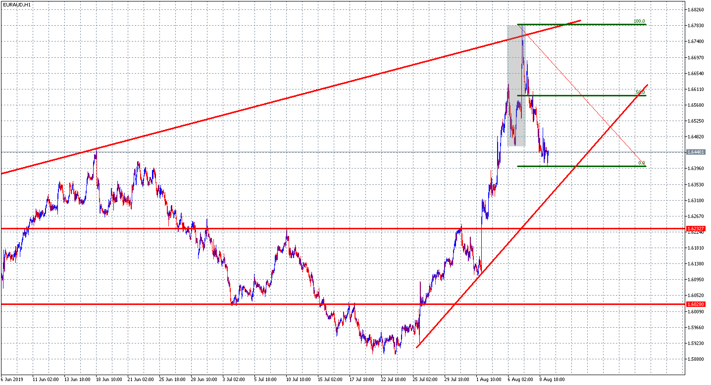 analiza euraud