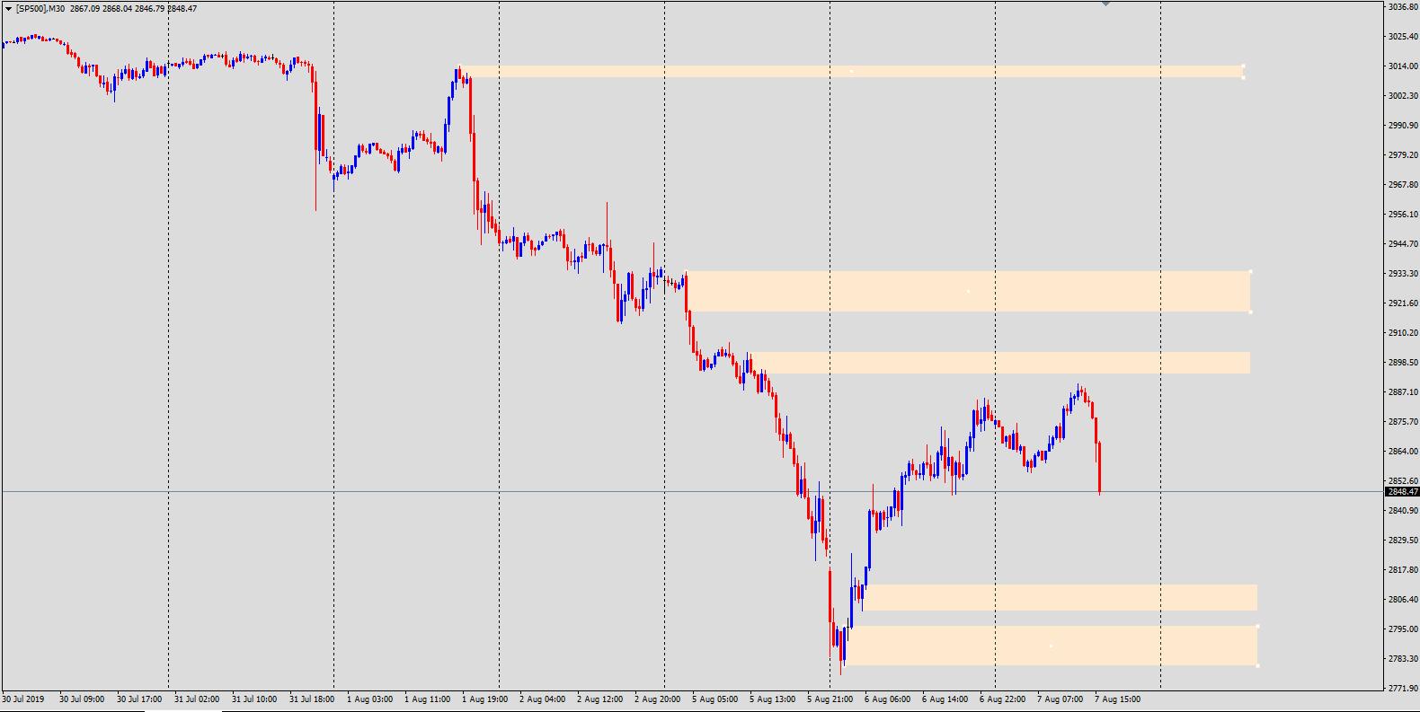 SP500 wykres Admiral Markets