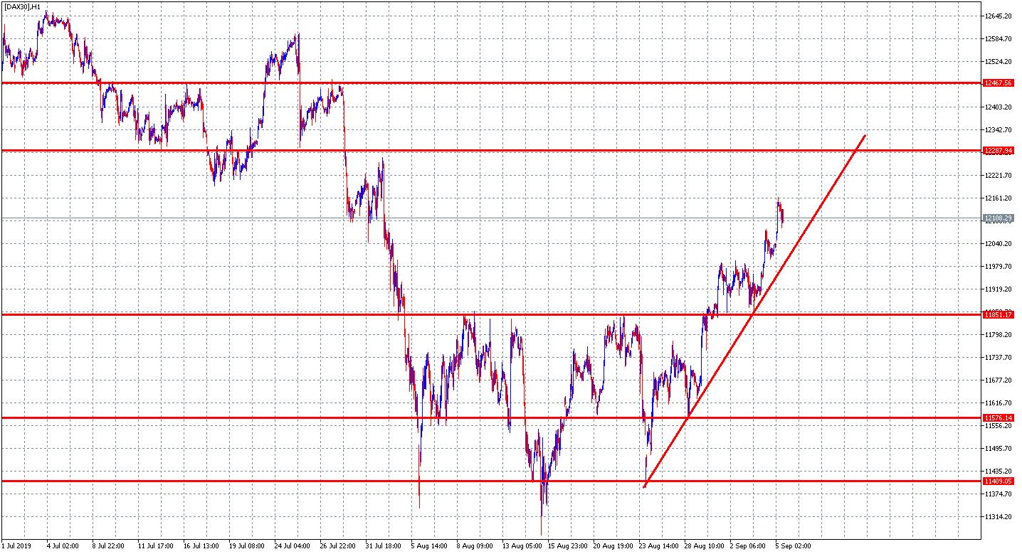 DAX30 analiza