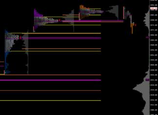 SP500 - market profile