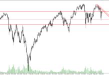analiza średnioterminowa S&P 500