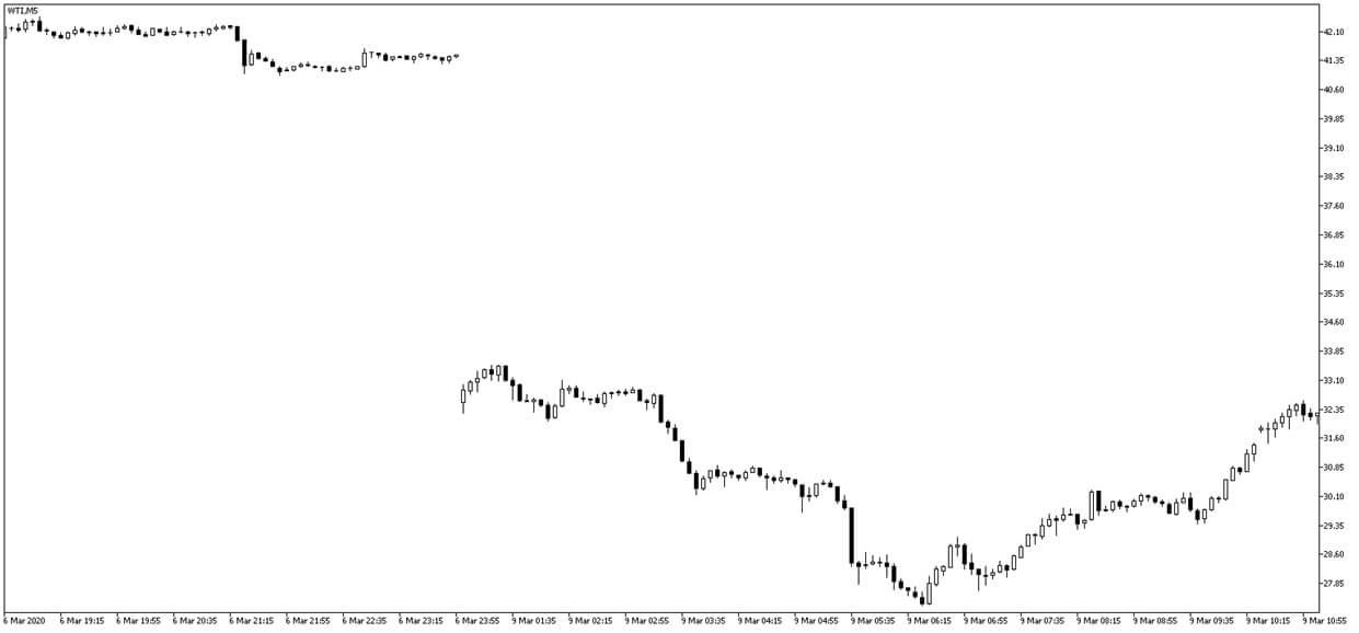 wykres WTI 5-minutowy
