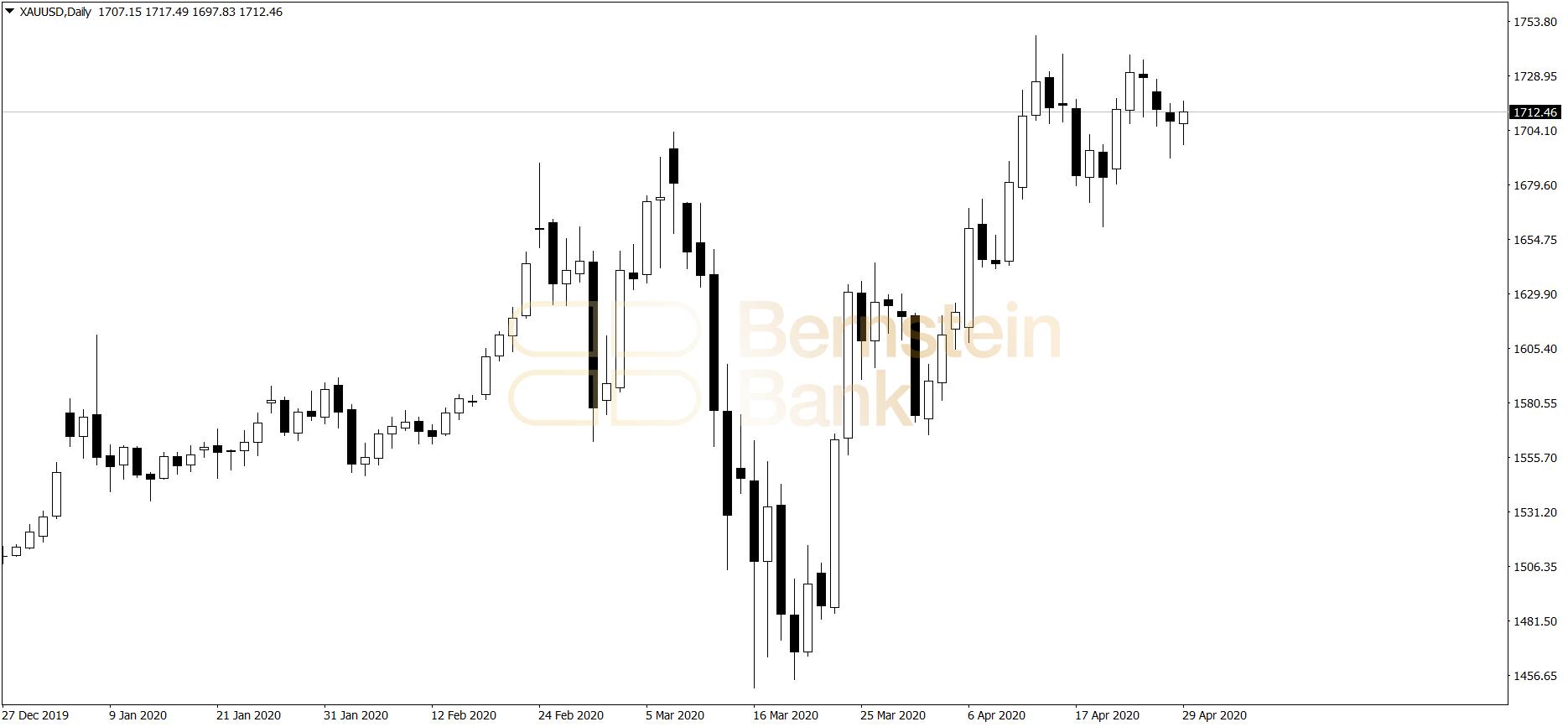 złoto - wykres dzienny 30.04.2020