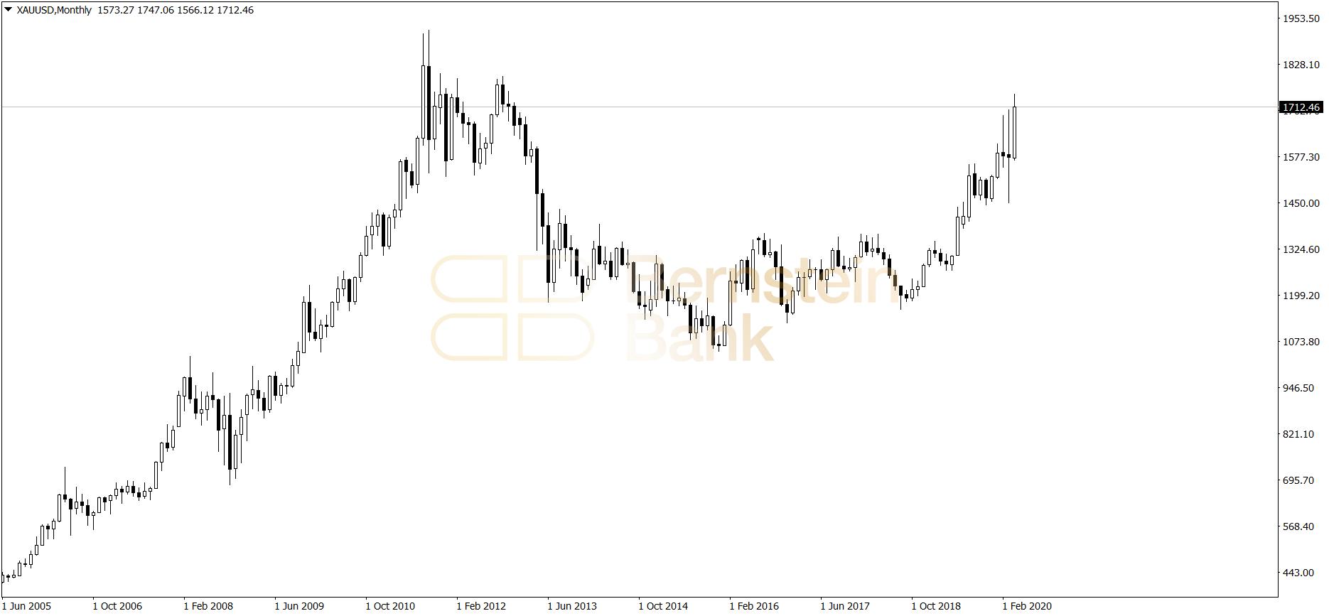 złoto - wykres miesięczny 30.04.2020