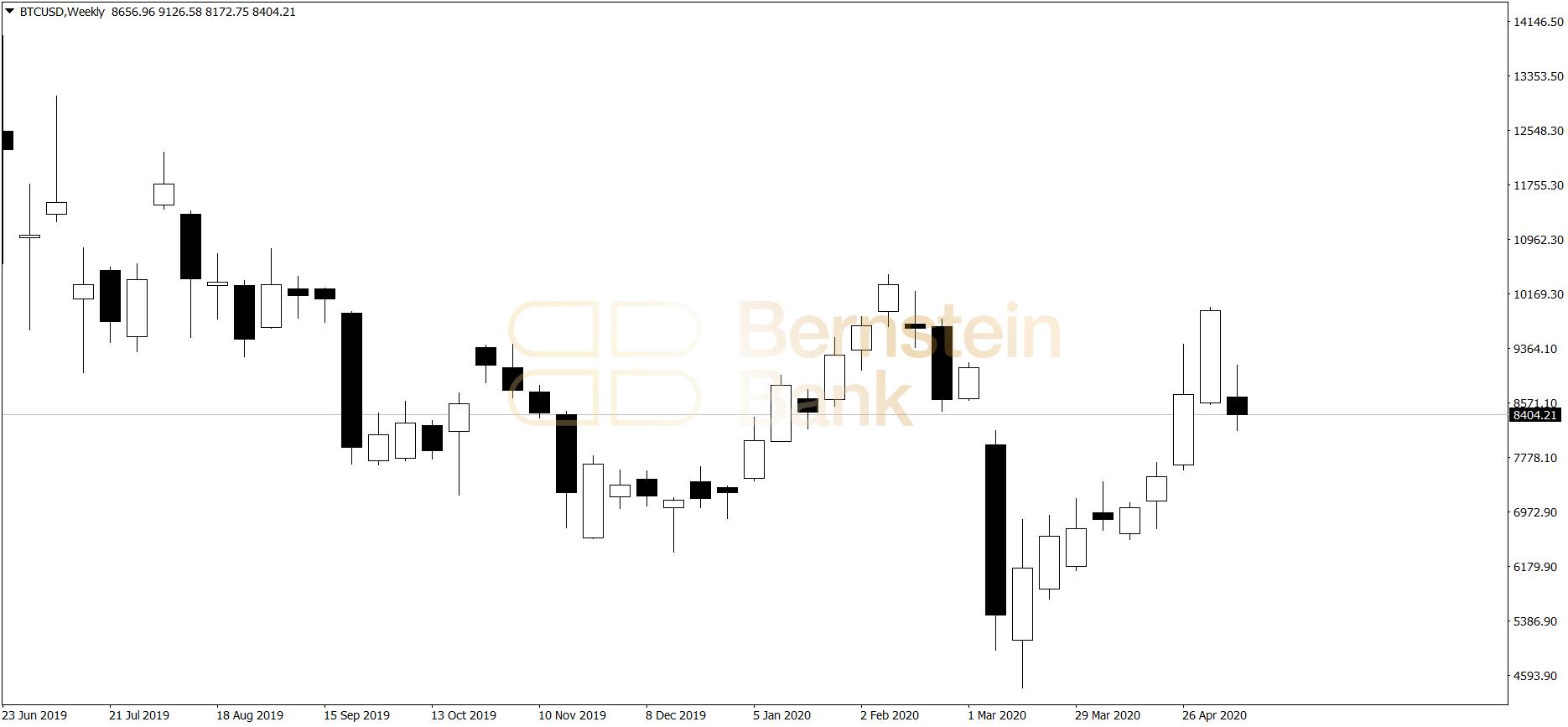 kurs bitcoin - wykres tygodniowy 11.05.2020