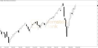 Wykres NASDAQ 100 - 29.05.2020